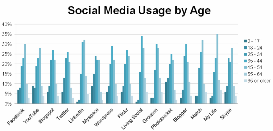 use of media by extremists Upon a number of important and complex issues related to violent extremism in  the  that today's extremists use social media for propaganda and recruitment.