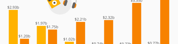 Portable Audio Sales Are Shifting
