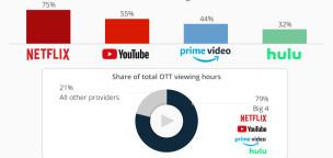 Big 4 Dominate TV-Based Video Streaming in the U.S.