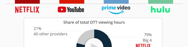 Big 4 Dominate TV-Based Video Streaming in the U.S.