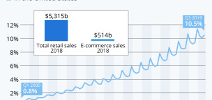 The Rise of E-Commerce in the United States