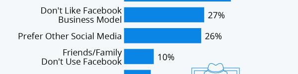 Privacy Concerns Fuel Facebook Exodus