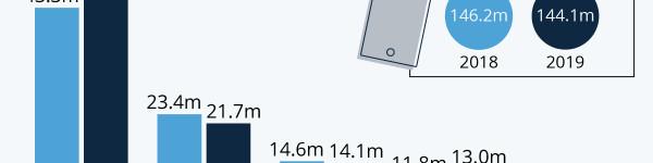 Apple Dominates Stagnant Tablet Market