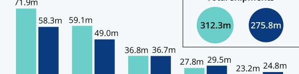 Samsung Tops Weakening Smartphone Market