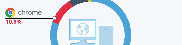 Chrome OS Jumps Over Mac