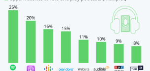 The Most Popular Podcast Platforms in the U.S.