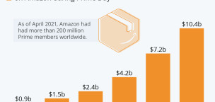 Amazon Cashes in on Prime Day