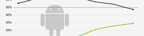 Android Jelly Bean Passes 10 Percent