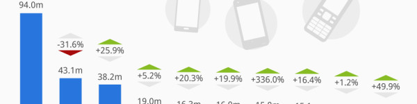 Nokia Remains Second Largest Mobile Phone Vendor (For Now)