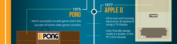 The Evolution of Computer Science