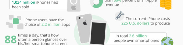 10 Years Of The iPhone