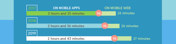 Should You Build a Mobile App or Mobile Website?
