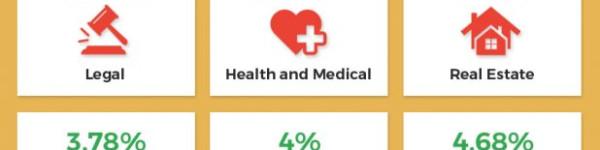 PPC Ads Statistics 2018