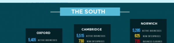 The Enterprise Economy: The UK's Most Thriving Cities for Business