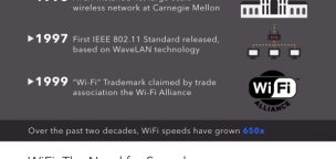 The History of WiFi (Explained)