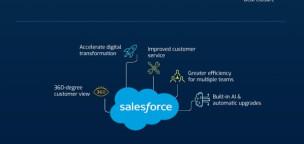 Salesforce – #1 CRM Platform Driving Digital Transformation