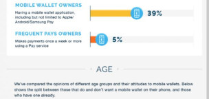 The Rise of Mobile Wallets