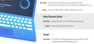 What is the Difference Between DevOps and Agile?