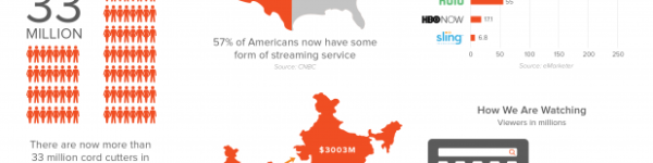 Streaming Content is Here to Stay