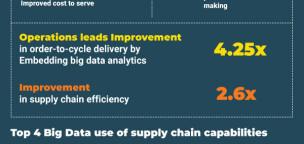 Big Data in Logistics and Supply Chain Analytics