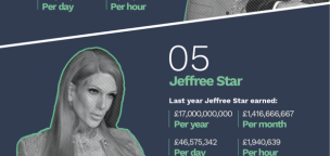 The Highest Paid Influencer in 2019