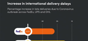 Impact of CoronaVirus on Global small parcel shipping industry