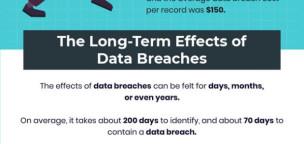 Understanding the Long-term Effects of a Data Breach