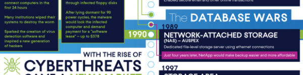 A Look Back at the Evolution of Cyber Protection