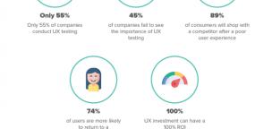 55 Web Design Statistics in 2020