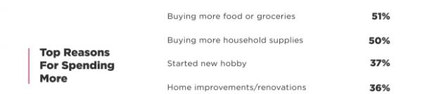 Survey Reveals Spending Habits During COVID-19