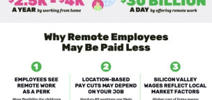 Remote Work and the Modern Wage Gap