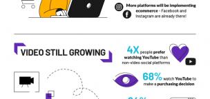 Top 6 Social Media Trends of 2021