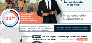 Investing in Africa – The New Land of Opportunity