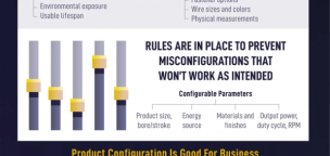 Product Configurator: The Key to Scalable Customization