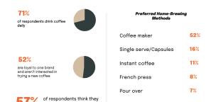 America's Coffee Consumption Habits