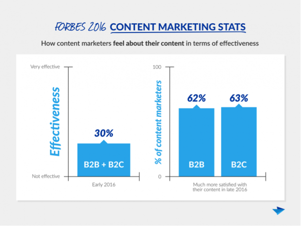 growth of content effectiveness chart
