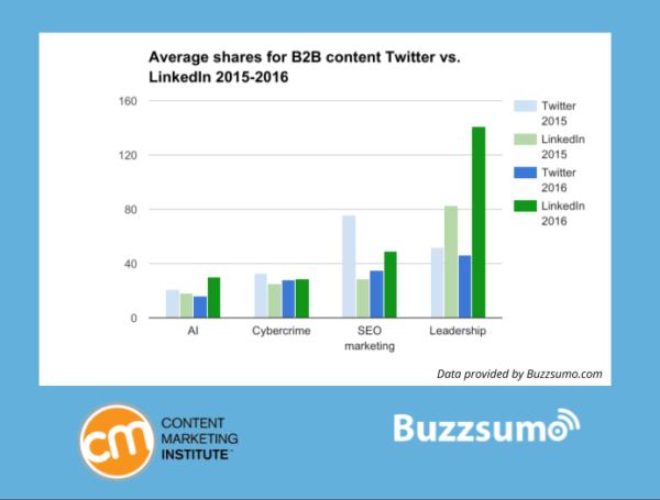 Average-Shares-Twitter-Vs-19