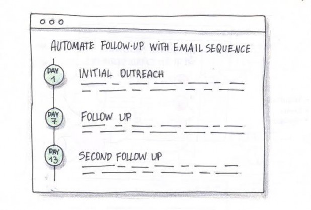 Image describing the stages of automated follow up