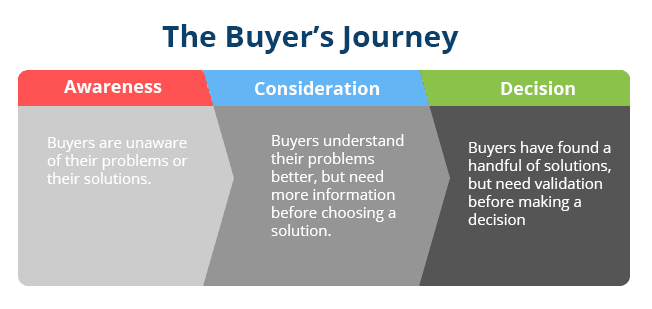 5 Tips for Creating Content That Influences Purchasing ...