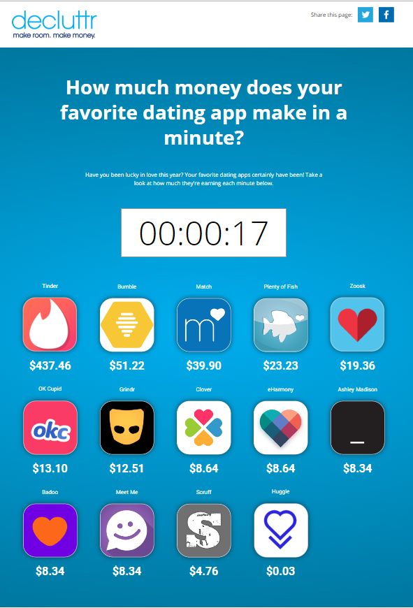 How much money does the online dating industry make