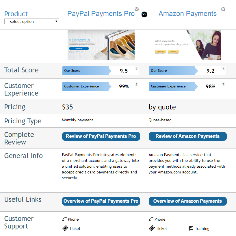 The Rise of Amazon Pay: A Head-On Comparison with Paypal - SiteProNews