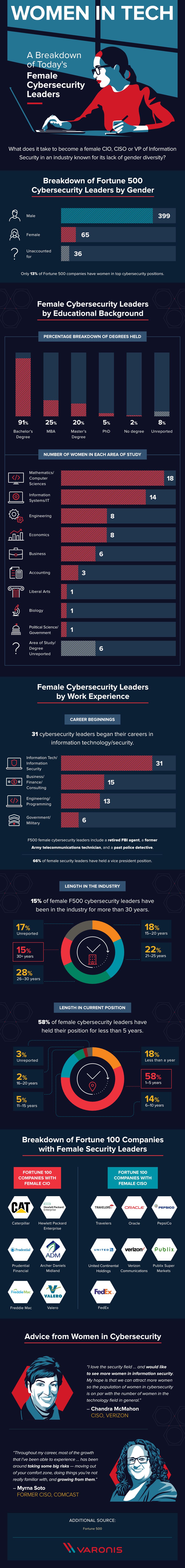 Women In Tech The Anatomy Of A Female Cybersecurity Leader