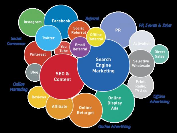 Digital Marketing Social Networks