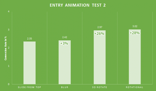 Top 6 Best Video Animation Makers to Create Free Animations