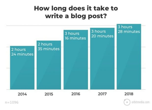 How Guest Blogging can Get You More Traffic: Take a Look