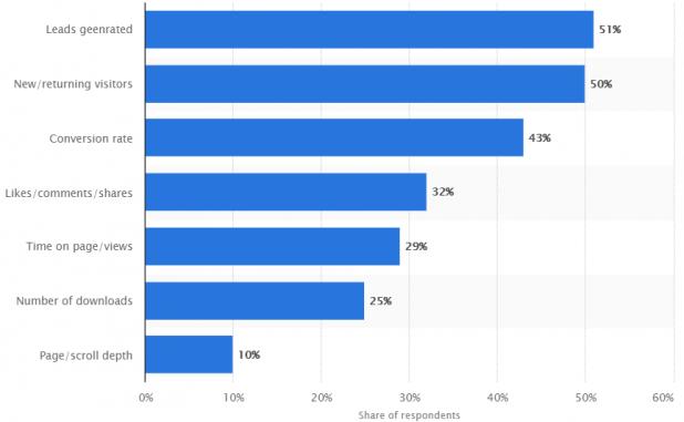 Important metrics to measure content engagement