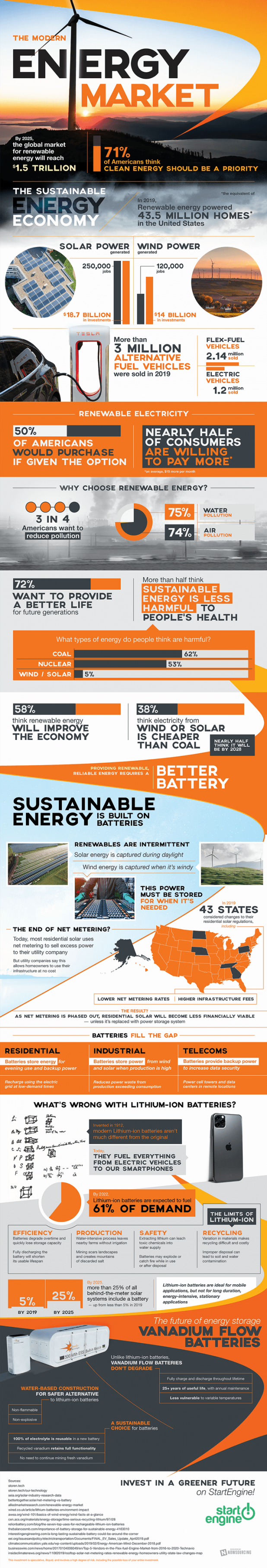 Energy Market and 6 Types of Renewable Energy [Infographic]