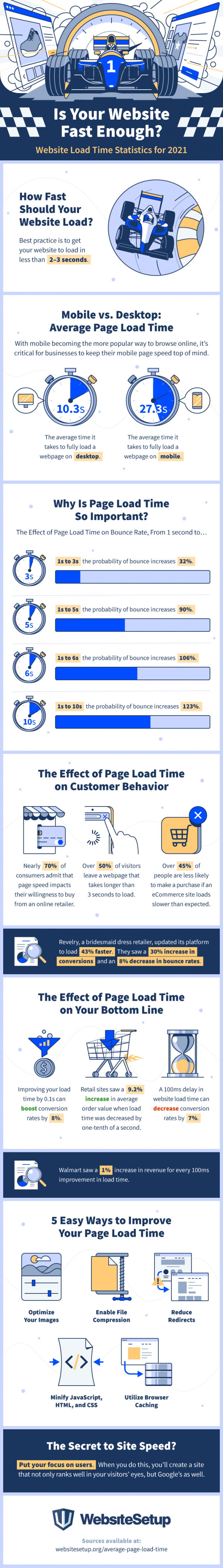 Website Speed: 5 Tips on How to Improve Your Load Time [Infographic]