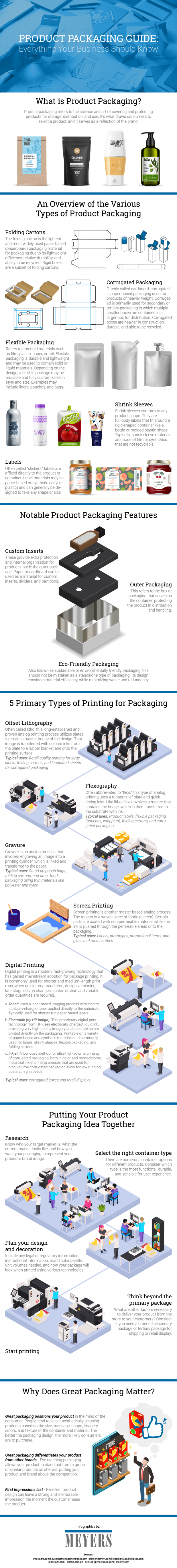 Product Packaging Guide: Everything Your Business Should Know