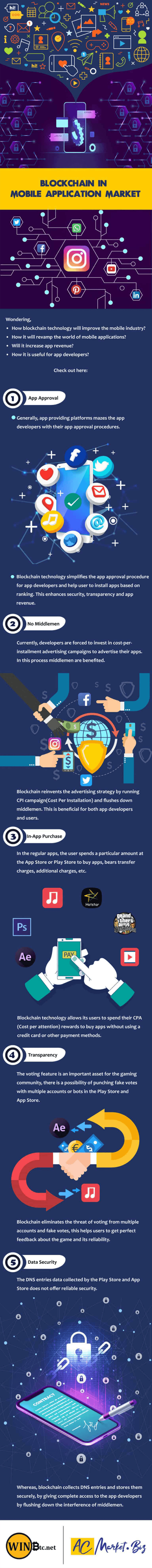 Blockchain and Mobile Apps: Why Blockchain Will Change The Market [Infographic]